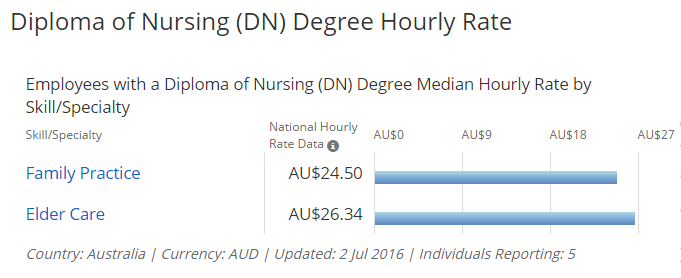 Diploma of Nursing
